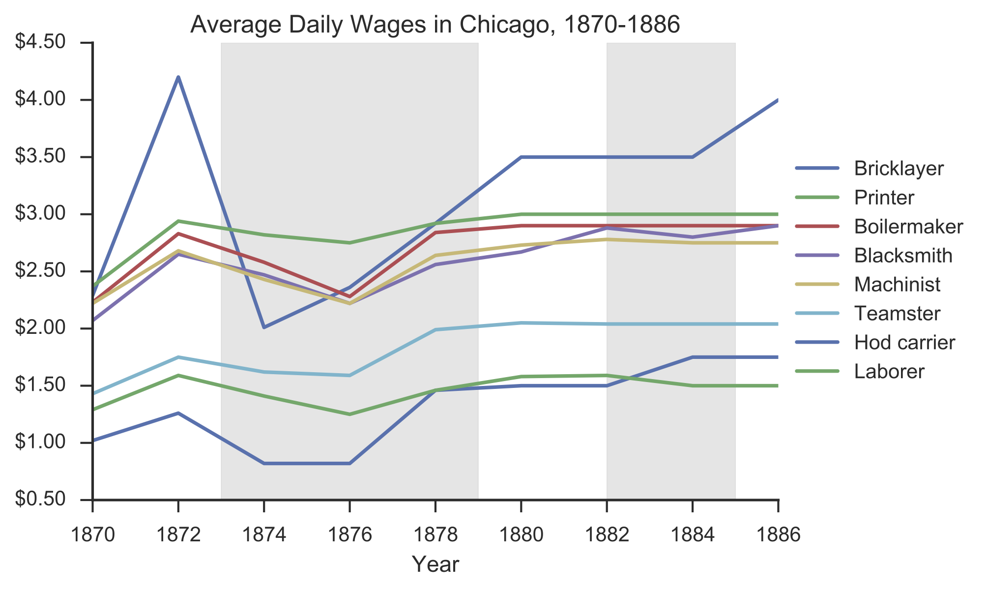 average daily wages